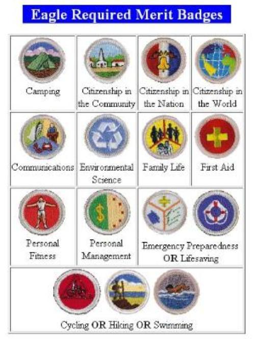 Public FAQ Boy Scout Troop 428 Perris California – Archery Merit Badge Worksheet